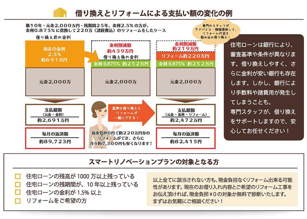 借り換えとリフォームによる支払い額の変化の例
